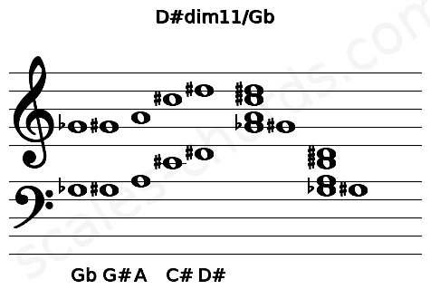 Musical staff for the D#dim11/Gb chord
