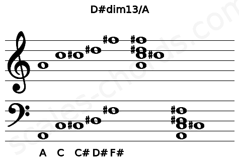 Musical staff for the D#dim13/A chord