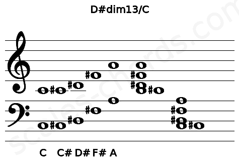 Musical staff for the D#dim13/C chord