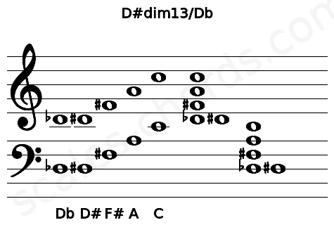 Musical staff for the D#dim13/Db chord