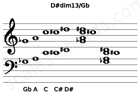 Musical staff for the D#dim13/Gb chord