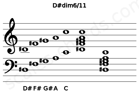 Musical staff for the D#dim6/11 chord