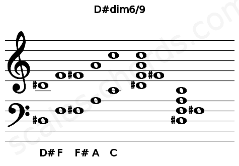 Musical staff for the D#dim6/9 chord