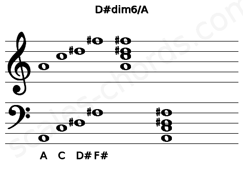 Musical staff for the D#dim6/A chord