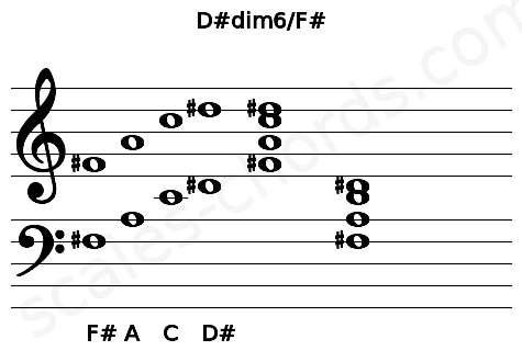 Musical staff for the D#dim6/F# chord