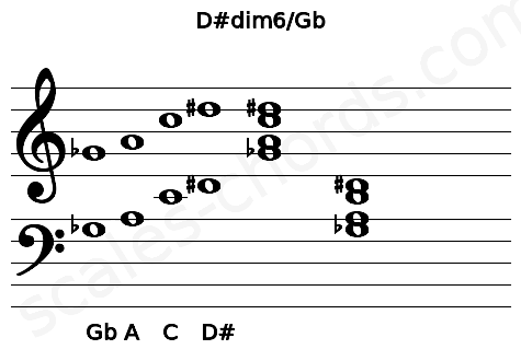 Musical staff for the D#dim6/Gb chord