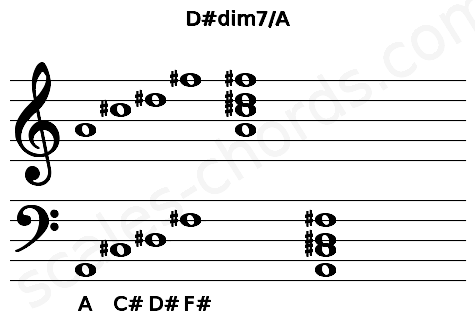 Musical staff for the D#dim7/A chord