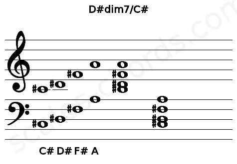 Musical staff for the D#dim7/C# chord