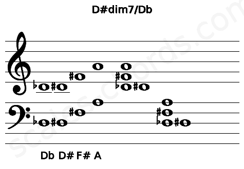 Musical staff for the D#dim7/Db chord