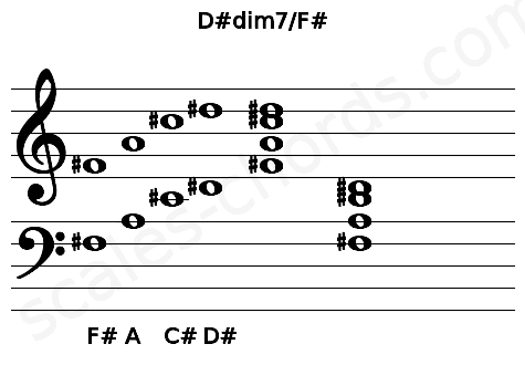 Musical staff for the D#dim7/F# chord