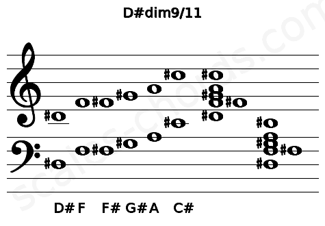 Musical staff for the D#dim9/11 chord