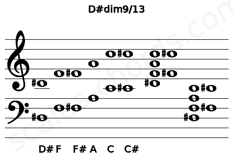 Musical staff for the D#dim9/13 chord