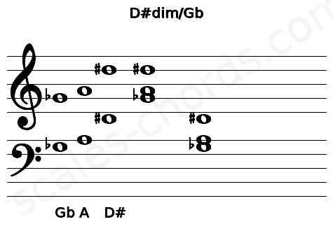 Musical staff for the D#dim/Gb chord
