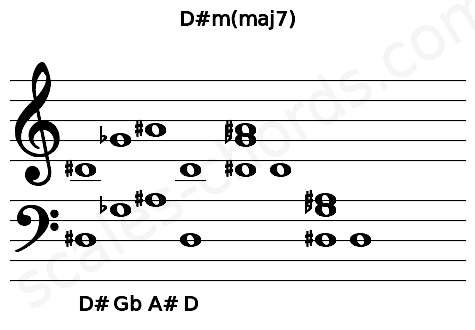 Musical staff for the D#m(maj7) chord
