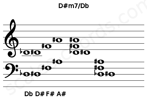Musical staff for the D#m7/Db chord