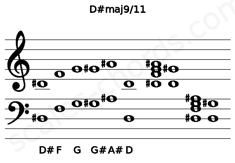 Musical staff for the D#maj9/11 chord