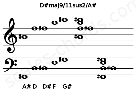 Musical staff for the D#maj9/11sus2/A# chord