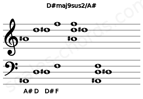 Musical staff for the D#maj9sus2/A# chord