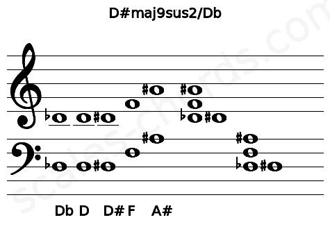 Musical staff for the D#maj9sus2/Db chord