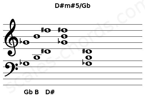 Musical staff for the D#m#5/Gb chord