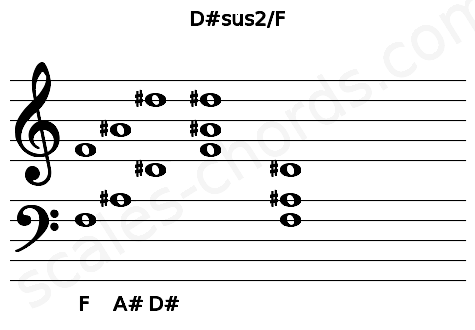 Musical staff for the D#sus2/F chord