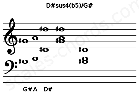 Musical staff for the D#sus4(b5)/G# chord