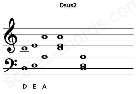 Musical staff for the Dsus2 chord