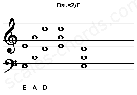 Musical staff for the Dsus2/E chord