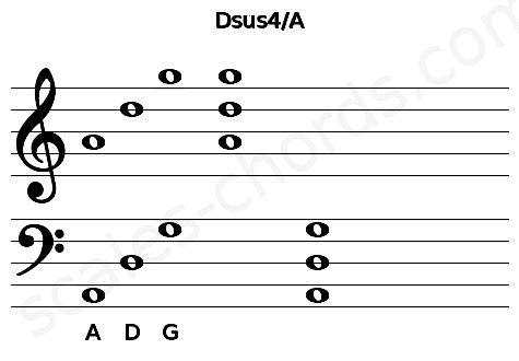 Musical staff for the Dsus4/A chord