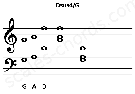 Musical staff for the Dsus4/G chord