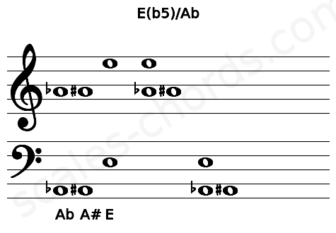 Musical staff for the E(b5)/Ab chord