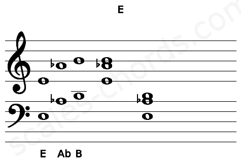 Musical staff for the E chord
