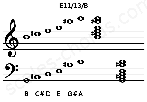 Musical staff for the E11/13/B chord