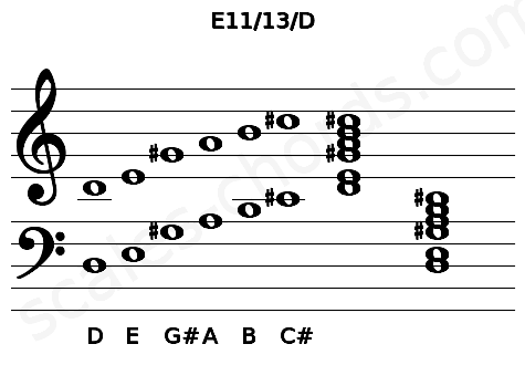Musical staff for the E11/13/D chord