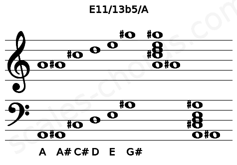 Musical staff for the E11/13b5/A chord