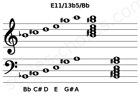Musical staff for the E11/13b5/Bb chord
