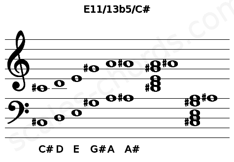 Musical staff for the E11/13b5/C# chord
