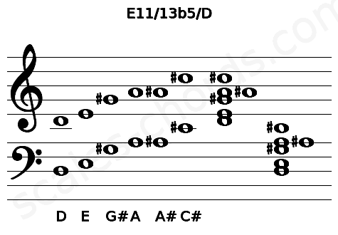 Musical staff for the E11/13b5/D chord