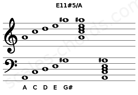 Musical staff for the E11#5/A chord