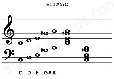 Musical staff for the E11#5/C chord