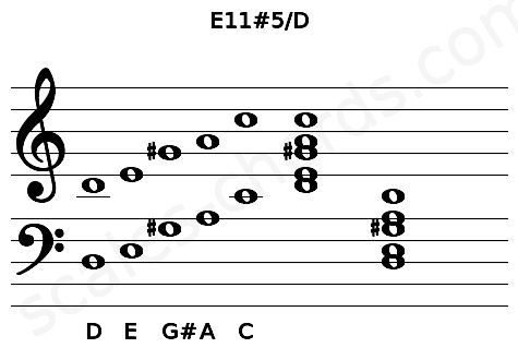 Musical staff for the E11#5/D chord