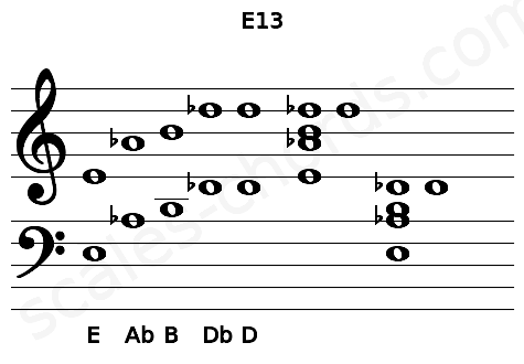 Musical staff for the E13 chord