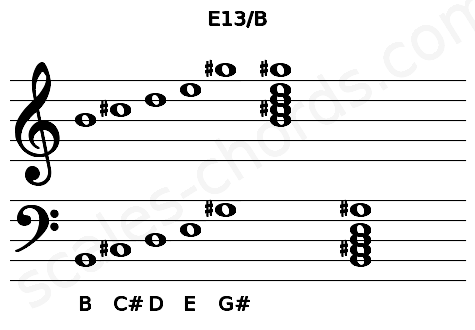Musical staff for the E13/B chord