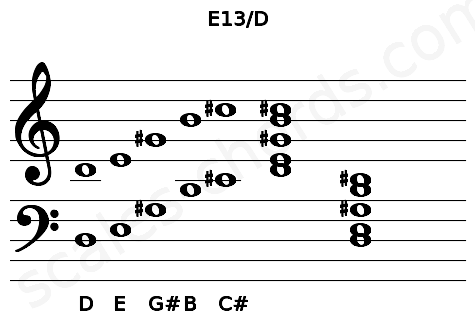 Musical staff for the E13/D chord