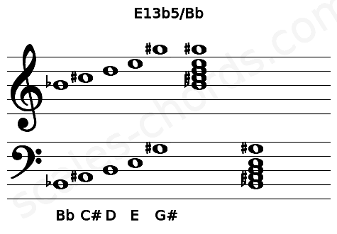 Musical staff for the E13b5/Bb chord