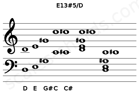Musical staff for the E13#5/D chord