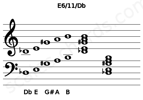 Musical staff for the E6/11/Db chord