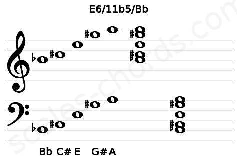 Musical staff for the E6/11b5/Bb chord