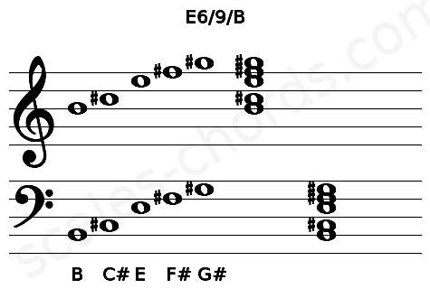Musical staff for the E6/9/B chord