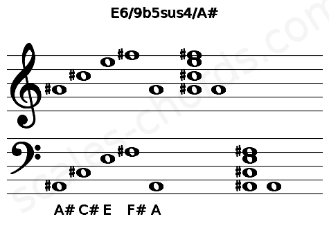 Musical staff for the E6/9b5sus4/A# chord